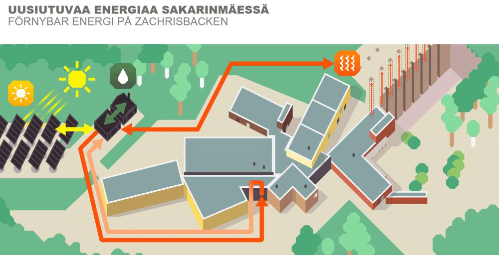 Sakarinmäki Hybrid Heating System | Helsinki, Finland