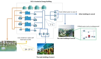 The Government Complex Thailand Diagram